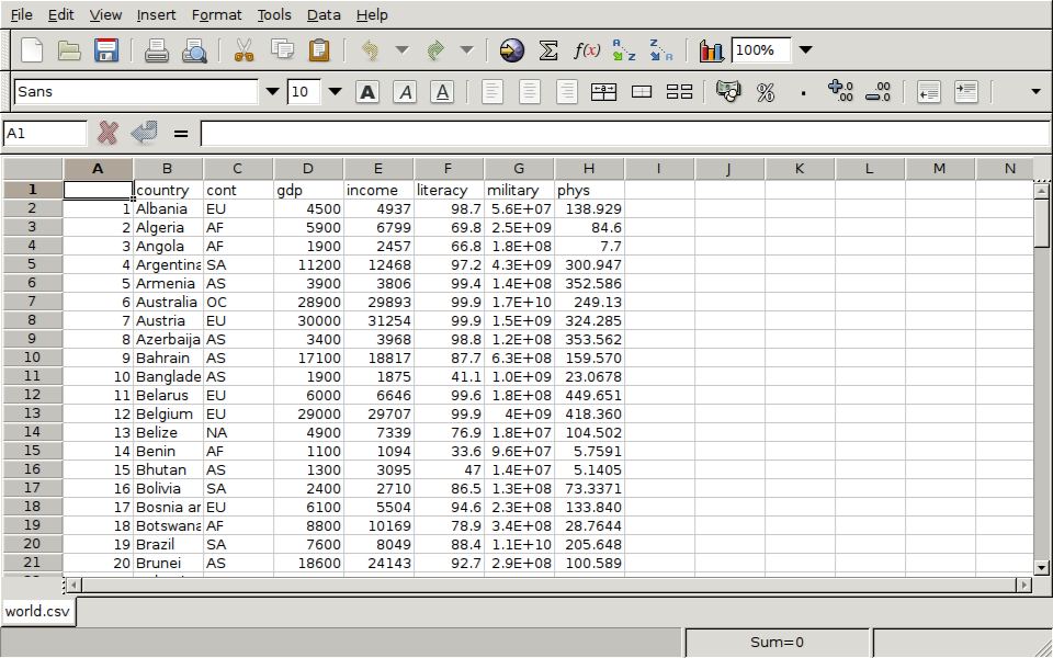 heres the result of reading the csv file with a spreadsheet program